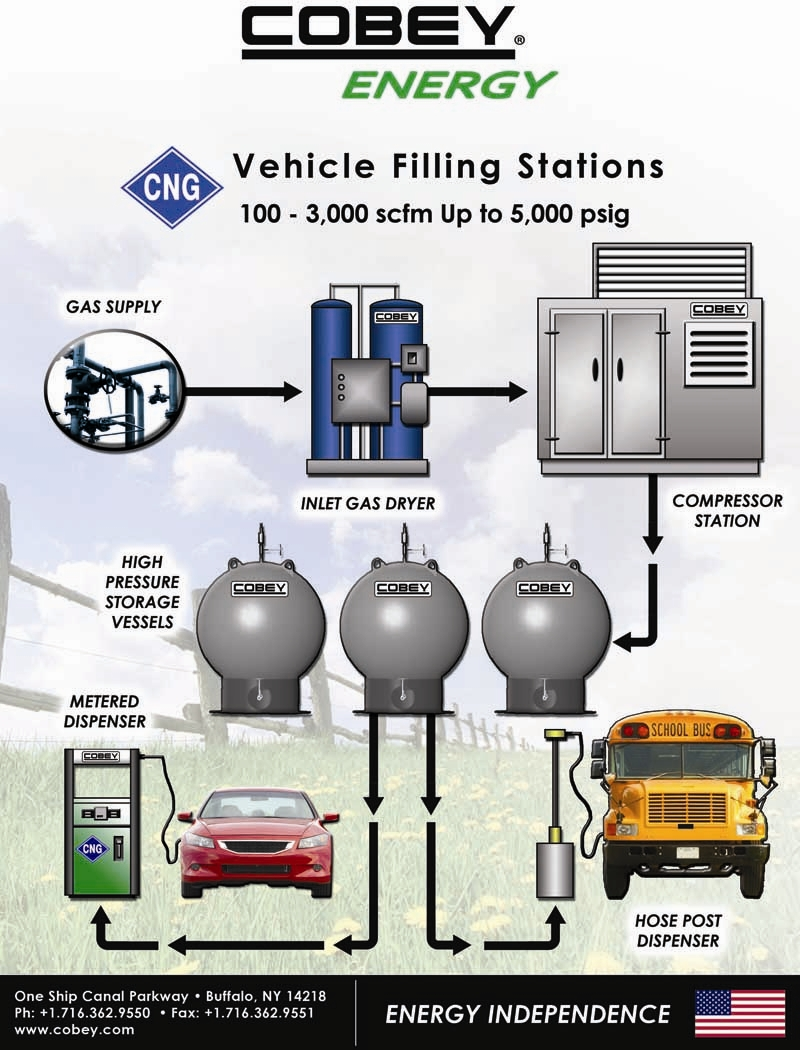 Cobey CNG Filling Station Brochure
