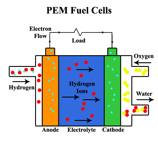 Cobey - PEM Fuel Cell Diagram